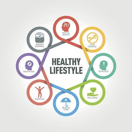 Healthy Lifestyle infographic with 8 steps, parts, options